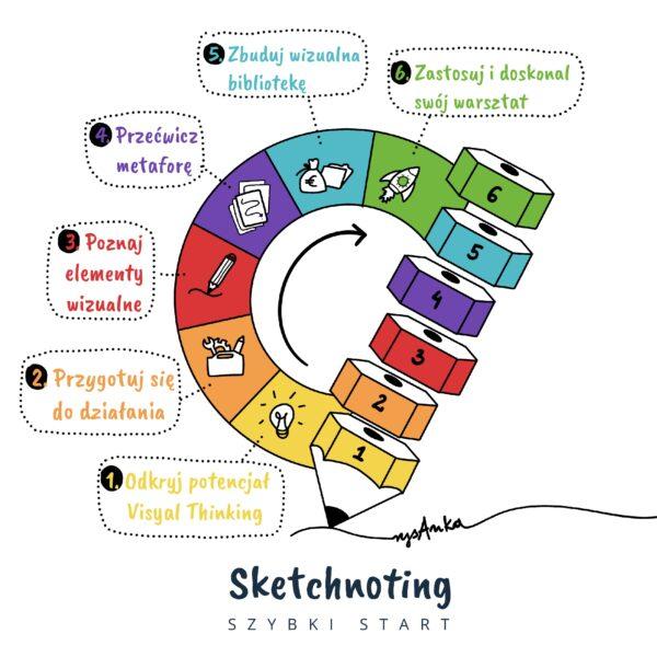 sketchnoting szybki start